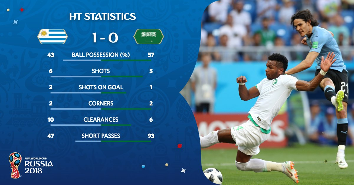 Key stats:   @LuisSuarez9 👉 is the first player to score f @Uruguayor  at three World Cups  👉 We've had ANOTHER goal from a set-piece at t #WorldCuph #URUKSAis