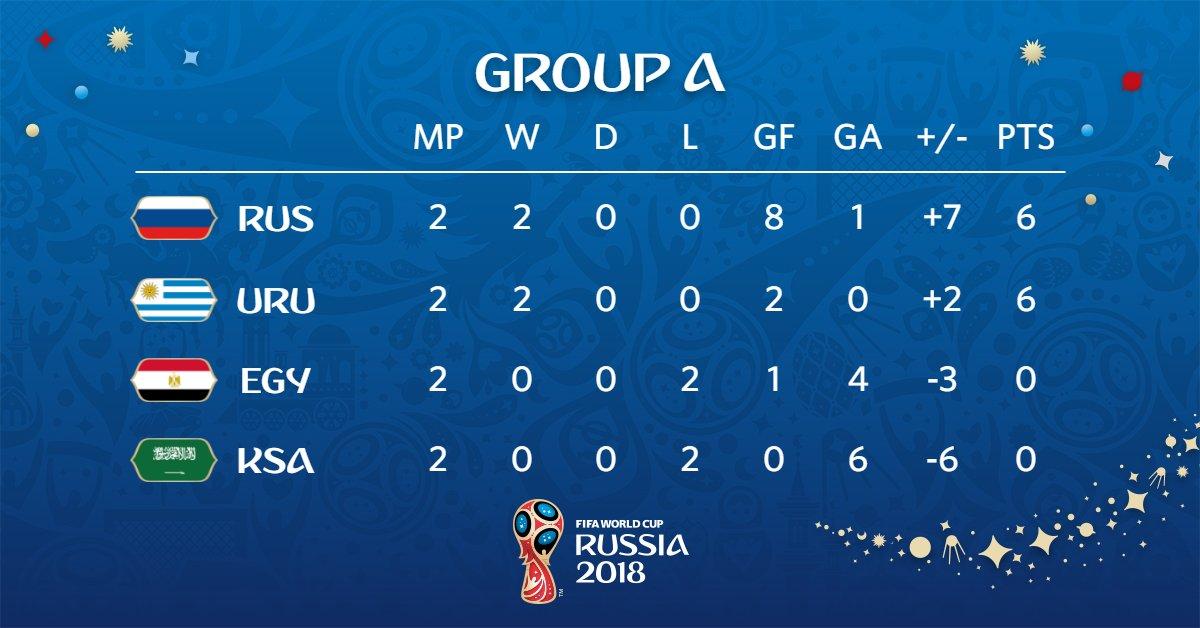 ตารางคะแนนฟุตบอลโลกกลุ่มเอ