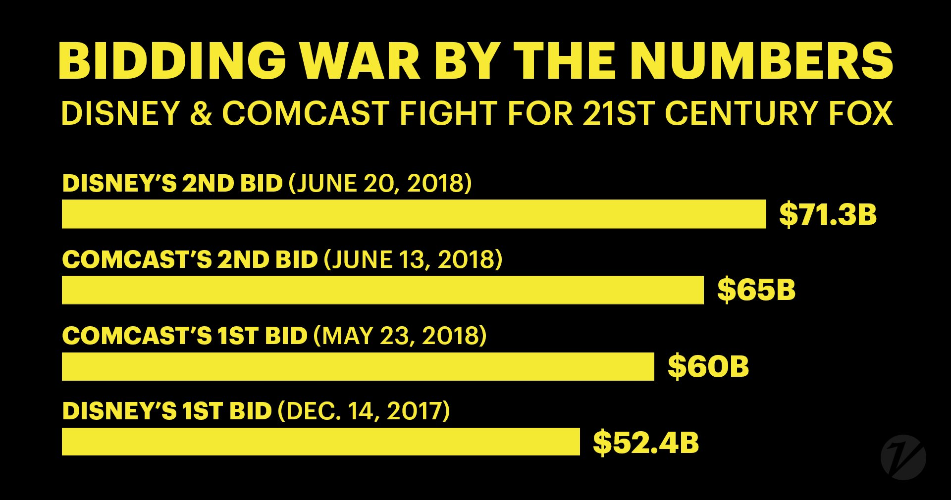 Disney counter-punches Comcast with a $71.3 billion bid for Fox assets https://t.co/NpT3HMTL2l https://t.co/0tPmwLYsOz