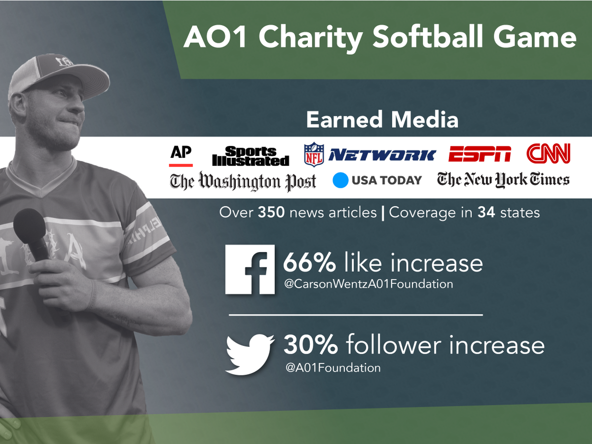Proud of our team&#39;s work with the @cj_wentz AO1 Charity Softball Game which resulted in over 350 news articles in 34 states raising awareness for the @AO1Foundation&#39;s mission.<br>http://pic.twitter.com/OtYAFgsywF