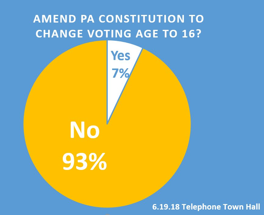 Really 16 Is Appropriate Age To Allow >> Senator David Argall On Twitter Local Residents Overwhelmingly