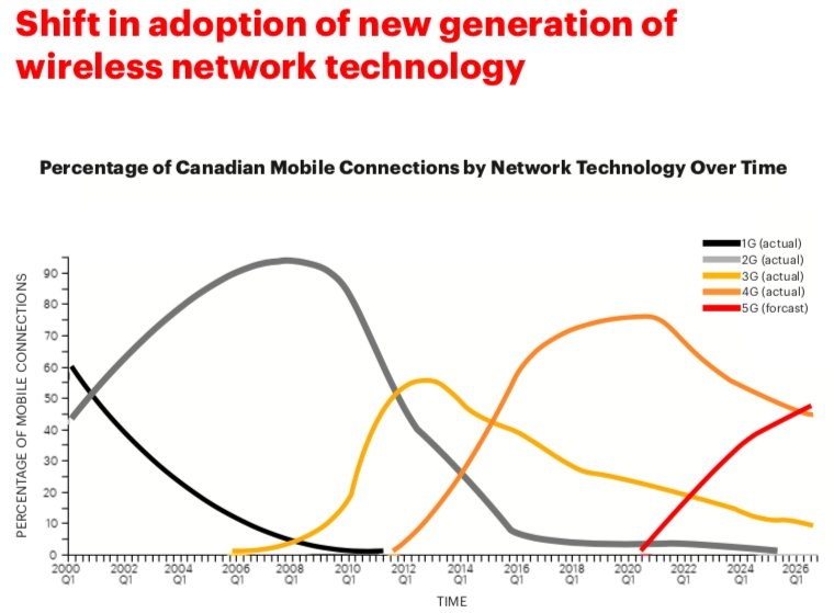 test Twitter Media - How will Canadians adopt to #5G networks? Over 50% of mobile connections are forecasted to be on the 5G network by 2026. Learn more at https://t.co/9VrUvxMUTl https://t.co/dwvfxBQ4CV