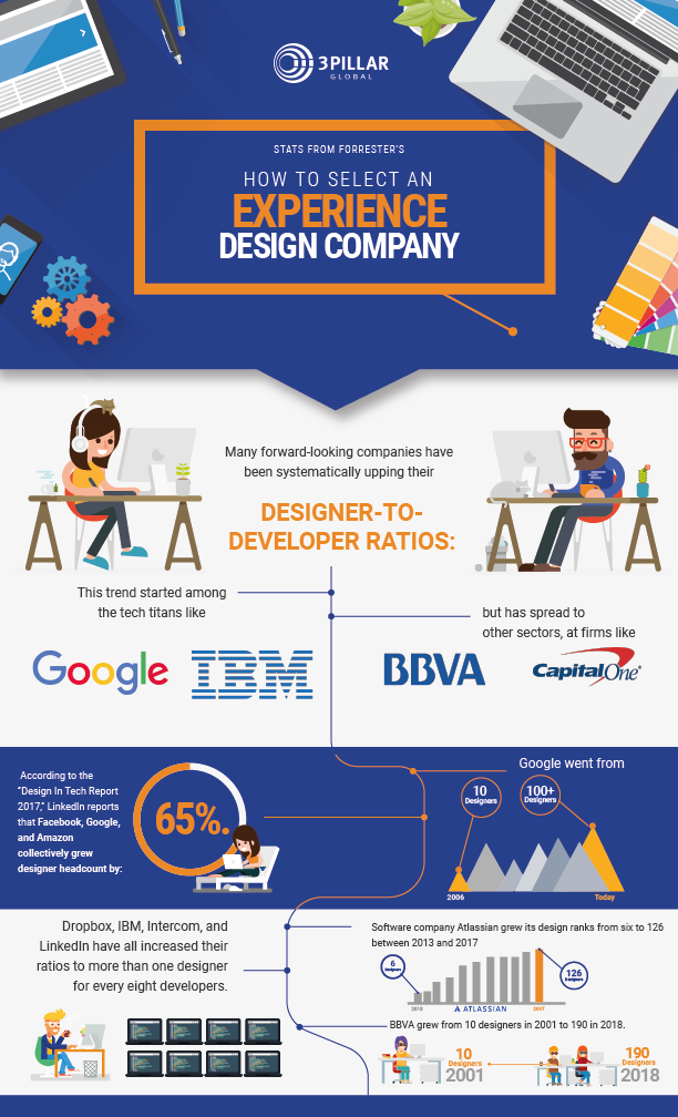 According to one study, companies with highly effective #UX have increased their revenue by 37%. Read this complimentary new @Forrester report to find your best experience design partner.  http:// bit.ly/forrester-expe rience-design-report &nbsp; …  #userexperience #userexperiencedesign #uxdesign<br>http://pic.twitter.com/SxKv43NEtb