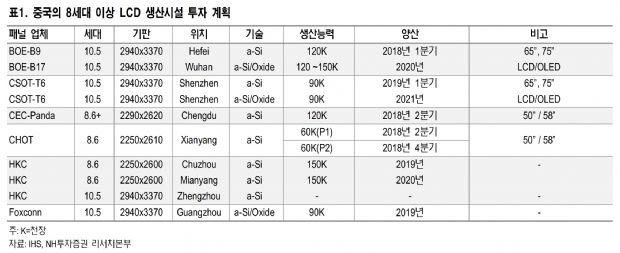 LCD 가격 하락세 더 커졌다 https://t.co/lrVRtzsBUe