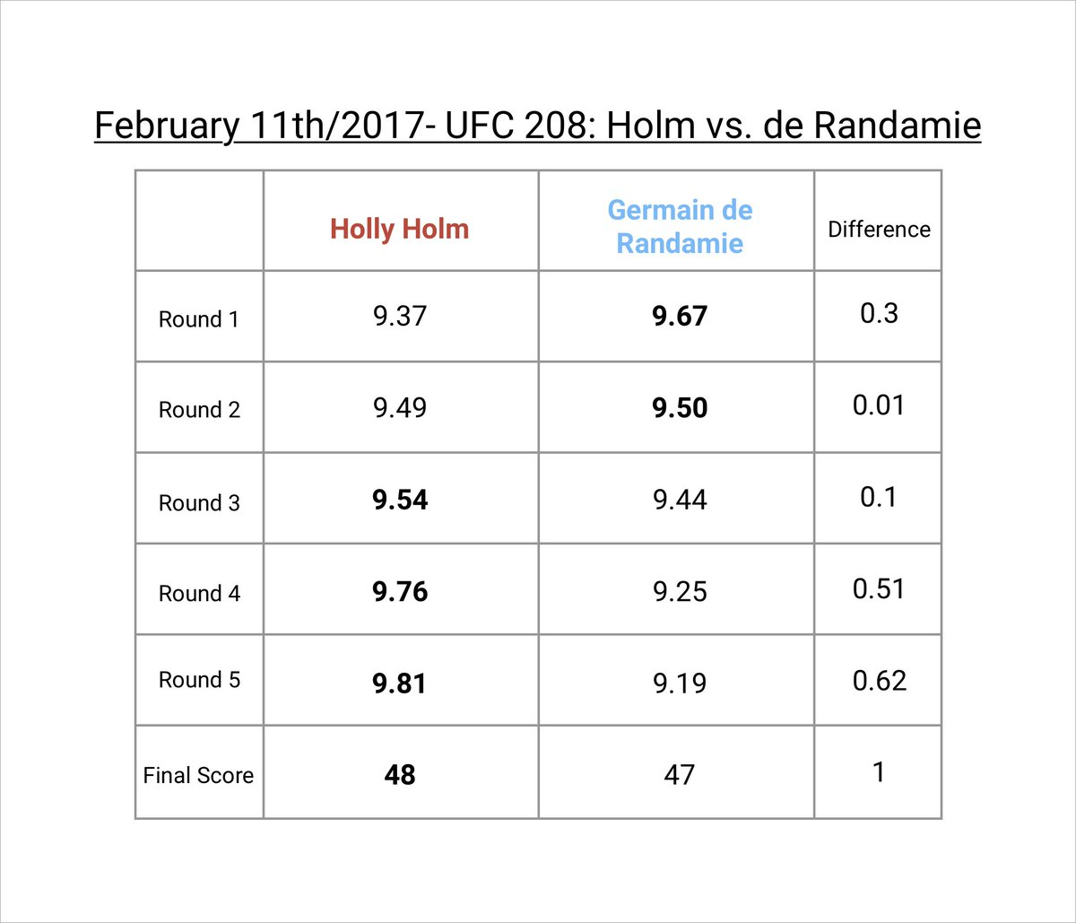 The Raw Data for Holly Holm vs. Germaine de Randamie from UFC 208. The difference in Round 2 was a 0.01.