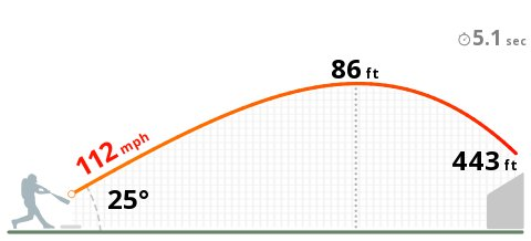 Jose Altuves 112.3 mph, 443-foot monster home run off Nathan Eovaldi at Minute Maid Park is his hardest batted ball since Statcast started tracking in 2015.