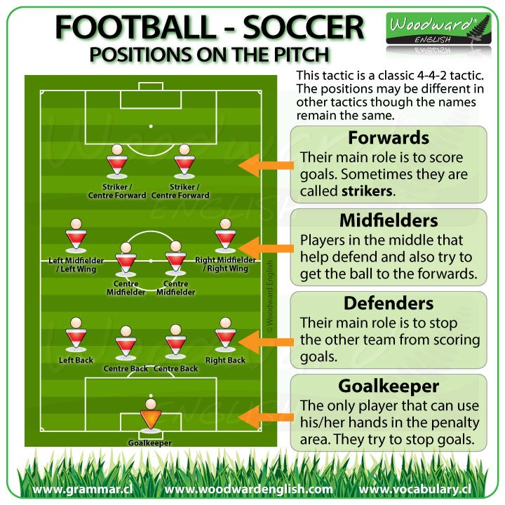 Football / Soccer Vocabulary in English: Positions on the football pitch More details here: vocabulary.cl/english/footba…