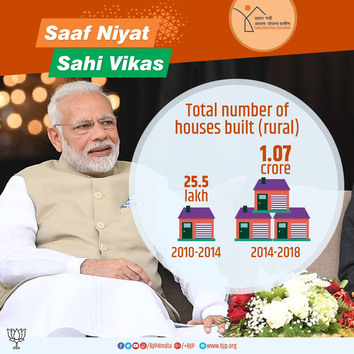 Modi government built 1.07 crore houses under Pradhan Mantri Awas Yojana (Gramin) during 2014-18. #SaafNiyatSahiVikas