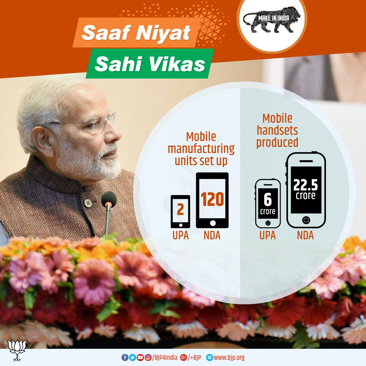 India become a major mobile phone manufacturing hub, number of mobile manufacturing units rose to 120 from only 2 units in 2014. #SaafNiyatSahiVikas