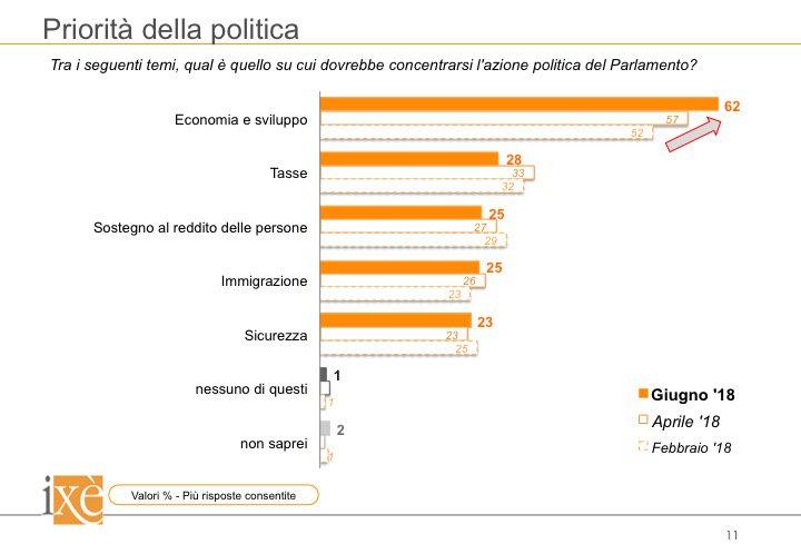 Economia e sviluppo, la vera priorità degli italiani. Tutti i #dati del nostro #sondaggio su  http:// www.istitutoixe.it/2018/06/intenzioni-di-voto-giugno-2018/  - Ukustom