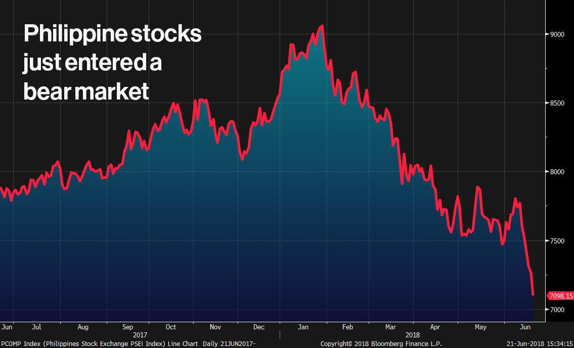 JUST IN: Philippine stocks enter bear market after 22% drop from January https://t.co/2KEAVztJXI