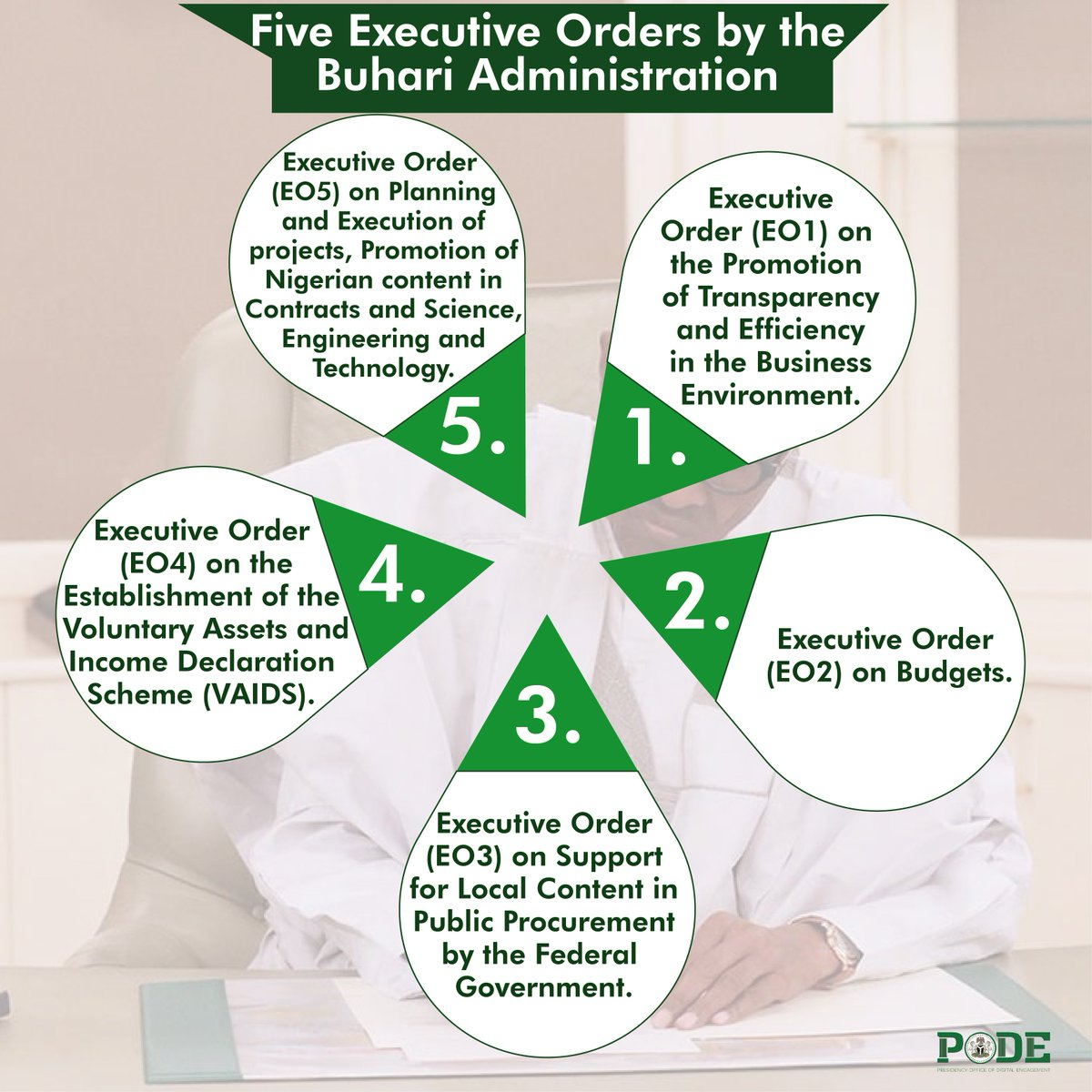 Government Of Nigeria On Twitter 5 Executive Order E05 On