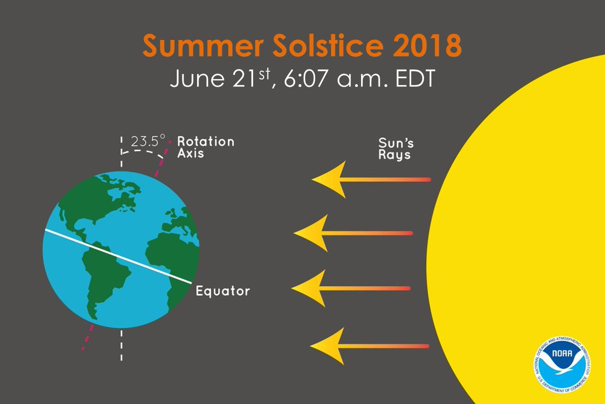 Happy Summer Solstice! The solstice occurred at 5:07 AM Central Time. It's the longest day of the year for the Northern Hemisphere. The sun rose in the Twin Cities at 5:27 AM and will set at 9:03 PM for 15 hours and 36 minutes of daylight. #mnwx #wiwx