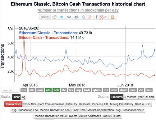 Ethereum Classic $ETC v. #BitcoinCash... -Tx Vol. $BCH 14K, $ETC 50K -Active Addresses $BCH 26K, $ETC 31K  Yet #BCash has about 15X the market cap of $ETC   $ETC: The REAL store of value commodity to fuel smart contracts  #ETCStats #EthereumClassic #ClassicIsComing<br>http://pic.twitter.com/eXXeWGWnzi