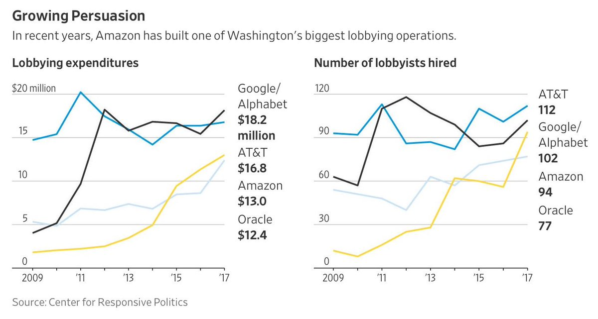 How Amazon Became One of Washington's Most Powerful Players https://t.co/xl3IY53uwq ht @jtepper2