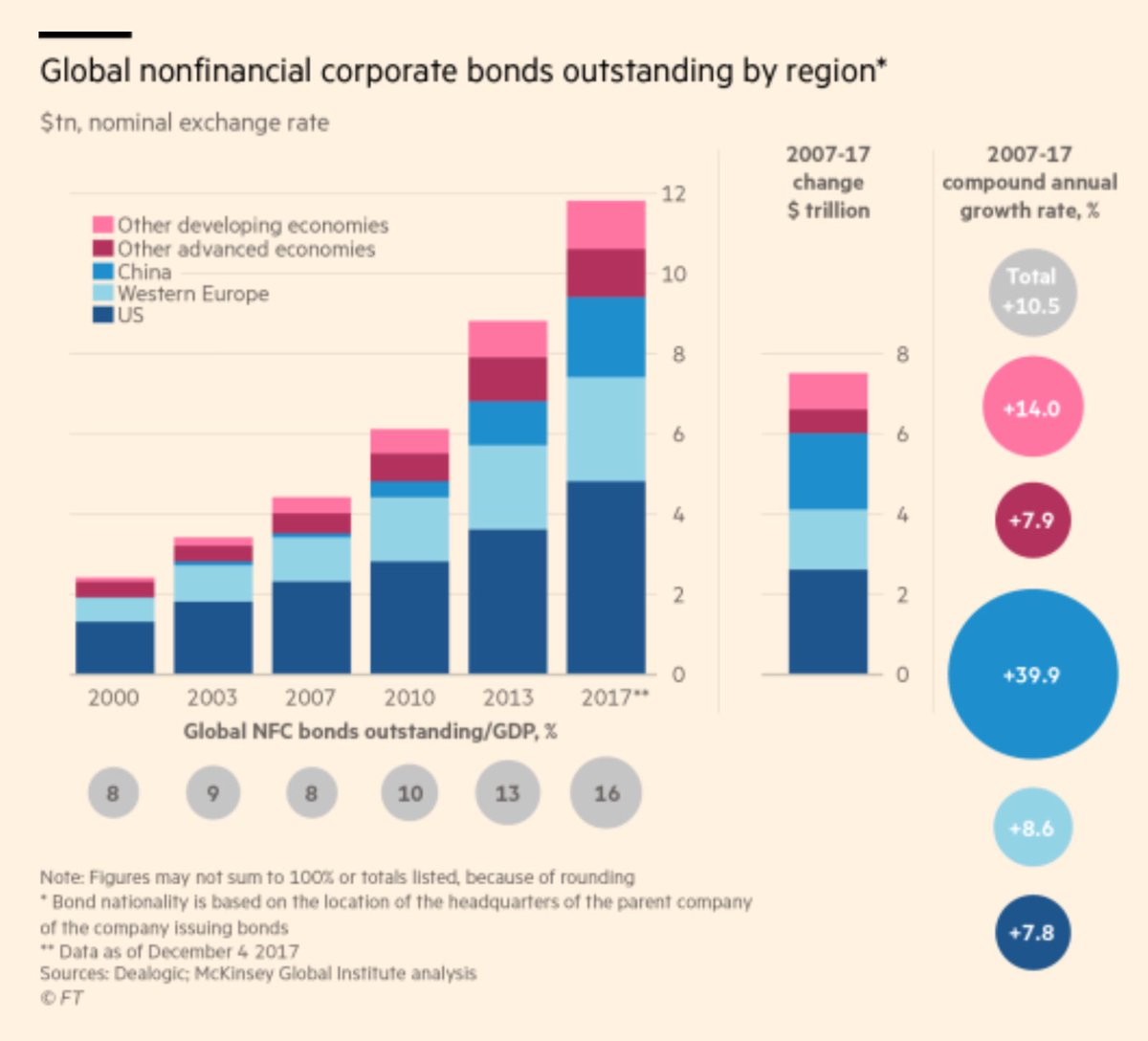 Over the past decade of ultra low and negative interest rates, companies have more than doubled their outstanding amount of bonds and loans. https://t.co/KRDecUtW33
