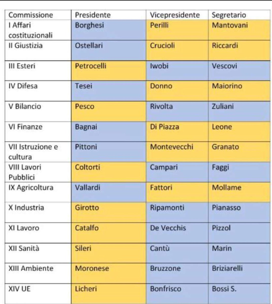 Auguroni ai nuovi presidenti, vicepresidenti e segretari delle Commissioni di @M5S_Senato e @M5S_CameraBuon lavoro !#ottoemezzo#Piazzapulita #portaaporta  - Ukustom
