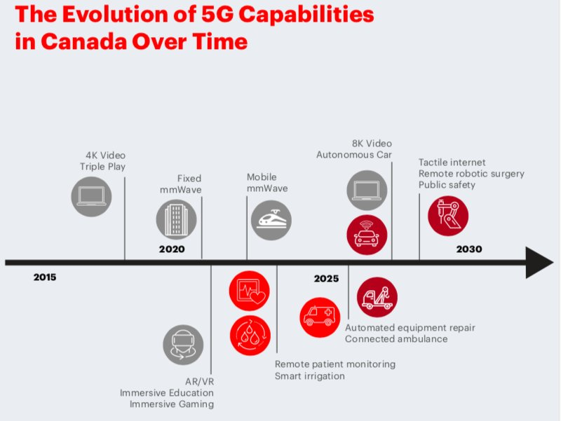 test Twitter Media - How will #5G evolve Canadian's wireless capabilities? Latency is the new currency. Learn more at: https://t.co/c8fAueJNbA https://t.co/0cBBQsNEU0