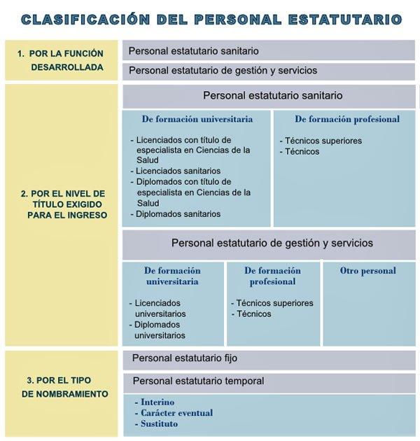 Estatuto Marco del Personal Estatutario de los Servicios de Salud DgOT93PXkAEs94V