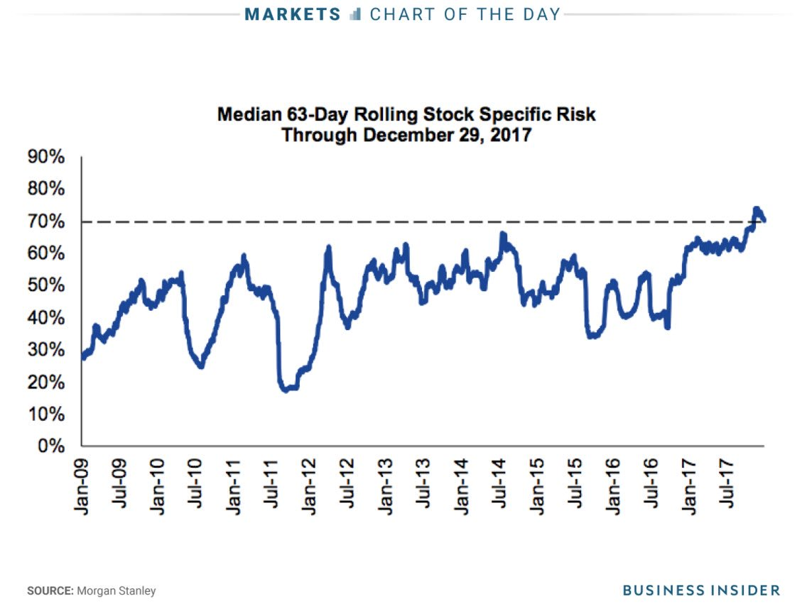 Stock-specific risk is the highest since 2000, when the dotcom bubble was still swelling https://t.co/92onkTSdAv ht @todd_harrison