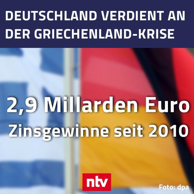 Das Geschäft mit den Griechen?! So sieht die Antwort der Bundesregierung auf eine Anfrage der Grünen aus, die der dpa vorliegt. #Griechenland #Eurokrise @ntvde