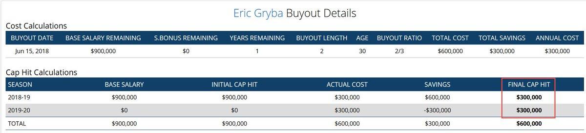 ... break down against Edmonton s cap over the next 2 seasons. https   www. capfriendly.com buyout-calculator eric-gryba results  …pic.twitter.com U8kGibnlXC 4f955024fa5