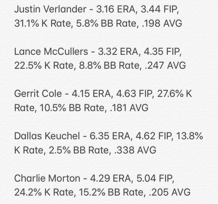 #Astros starting rotation in June