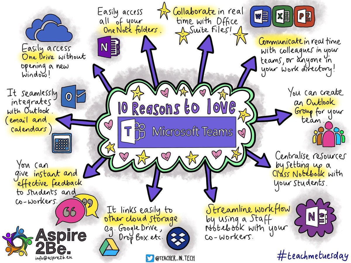 Check out this graphic from @aspire2be showing use cases and features for #MicrosoftTeams in education. #MicrosoftEDU