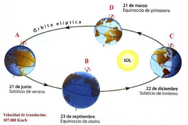 """Carolina Jiménez G. on Twitter: """"Efectivamente la órbita de la ..."""