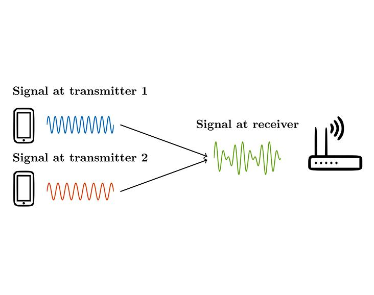 Ni National Instruments On Twitter Using The Labview Communications System Design Suite Ku Leuven Increased Spectral Efficiency For Wireless Communication Download Our Software And See If You Can Overcome The Challenges Of 5g
