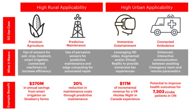 test Twitter Media - How will #5G change the lives of Canadians in rural and urban areas? From precision agriculture to immersive entertainment, 5G will transform Canada as we know it. Learn more at https://t.co/gM4EY74gC2 https://t.co/LSCyM6OLWM