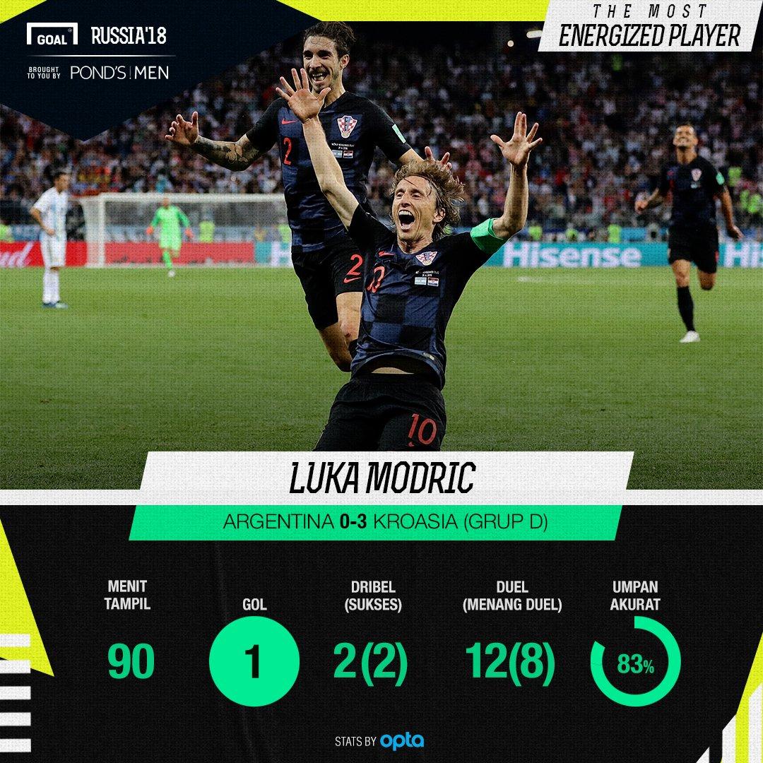 Most Energized Player Argentina vs Kroasia: Luka Modric  #Lelakimasakini #pondsmen @pondsmenID https://t.co/KJJwnAbQr1