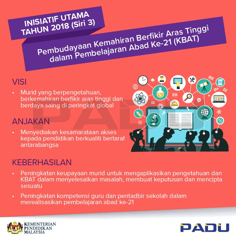 Padu Pppm On Twitter Pembudayaan Kbat Dalam Pembelajaran Abad Ke 21 Inisiatif Yang Dirangka Untuk Menganjak Pemikiran Murid Agar Kompetitif Di Peringkat Antarabangsa Selari Dengan Aspirasi Untuk Mengangkat Malaysia Ke Kedudukan 1 3