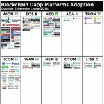 Here are #Blockchain Dapps being built on platforms outside of #Ethereum for this month 🔍 @Aion_Network @EOS_io  @cardanocom @Tronfoundation @HelloIcon @wanchain_org @NEMofficial @QtumOfficial  @helloiconworld  @LiskHQ