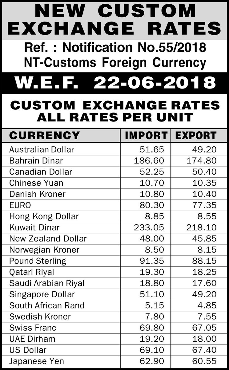 Daily Shipping Times On Twitter New Custom Exchange Rates 22 June 2018 Https T Co Zkt6xowd3n