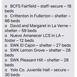 Image for the Tweet beginning: A list of California facilities