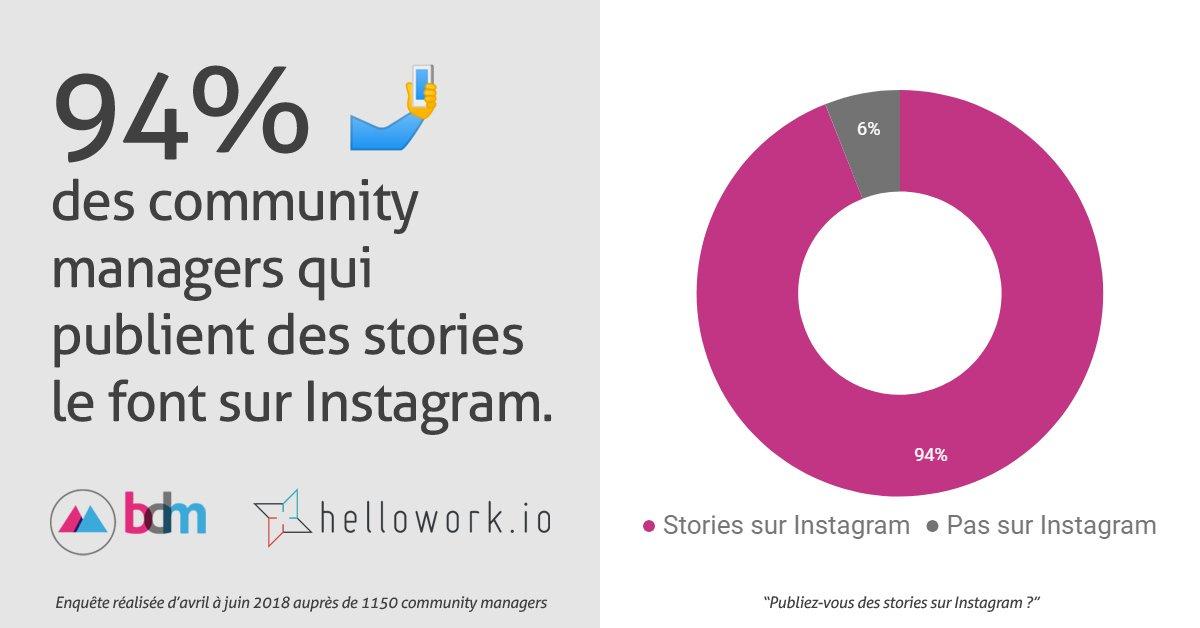 Instagram & Snapchat #stories