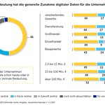 "Image for the Tweet beginning: Die ""Mittelstandsstudie"" der @commerzbank fand"