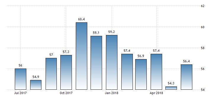 #France Markit Services PMI Flash at 56.4  https://t.co/7vBIs85sQM