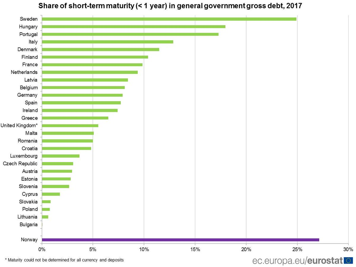 Highest shares of short-term initial maturity in Sweden, Hungary and Portugal #Eurostat https://t.co/OG0enPqGMg