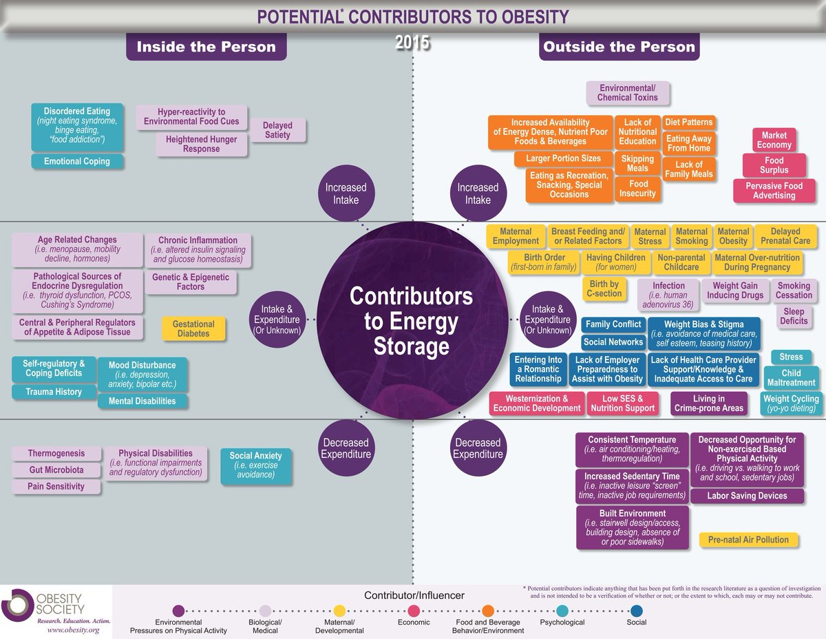 Most people (and most #healthcare professionals) think that #obesity is simple.  Please be open minded to the evidence and look at  this diagram to understand the complexity of #obesity and the complex contributors to #obesity .  Why don&#39;t you share your thoughts?  #obsmuk<br>http://pic.twitter.com/rhAmn4aF40
