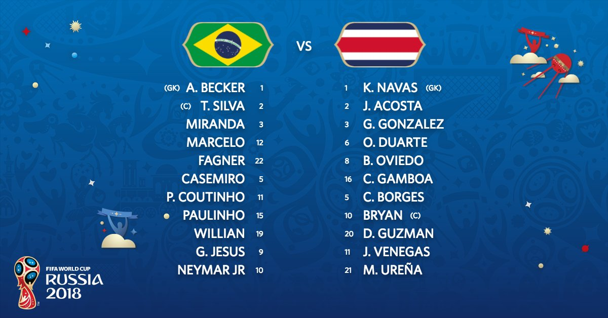 #BRACRC   The teams are in for the first match of the day!   #WorldCup
