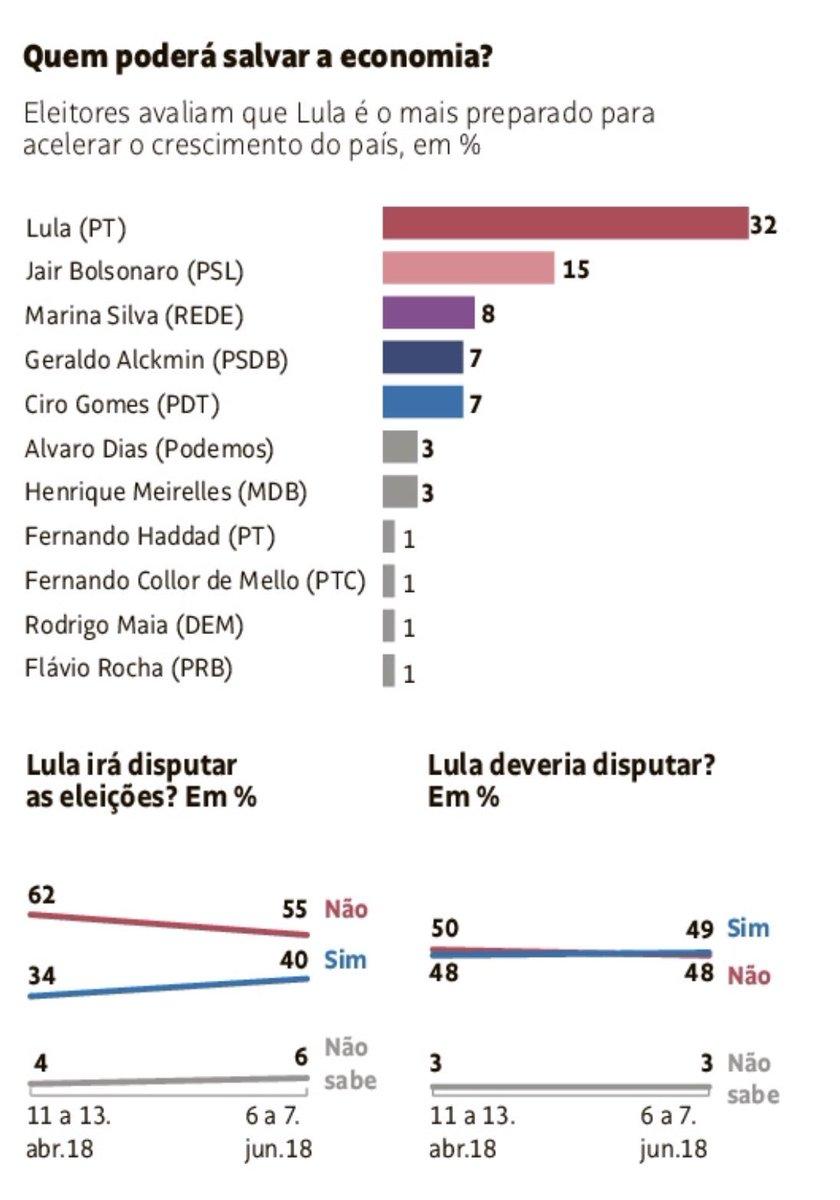Memórias do tempo de bonança? DataFolha mensurou e descobriu que para 32% dos eleitores o ex-presidente Lula seria o nome mais preparado para fazer a economia voltar a girar. Lula encerrou seu segundo mandato na Presidência com PIB crescendo a 7,6%, o maior índice desde 1985