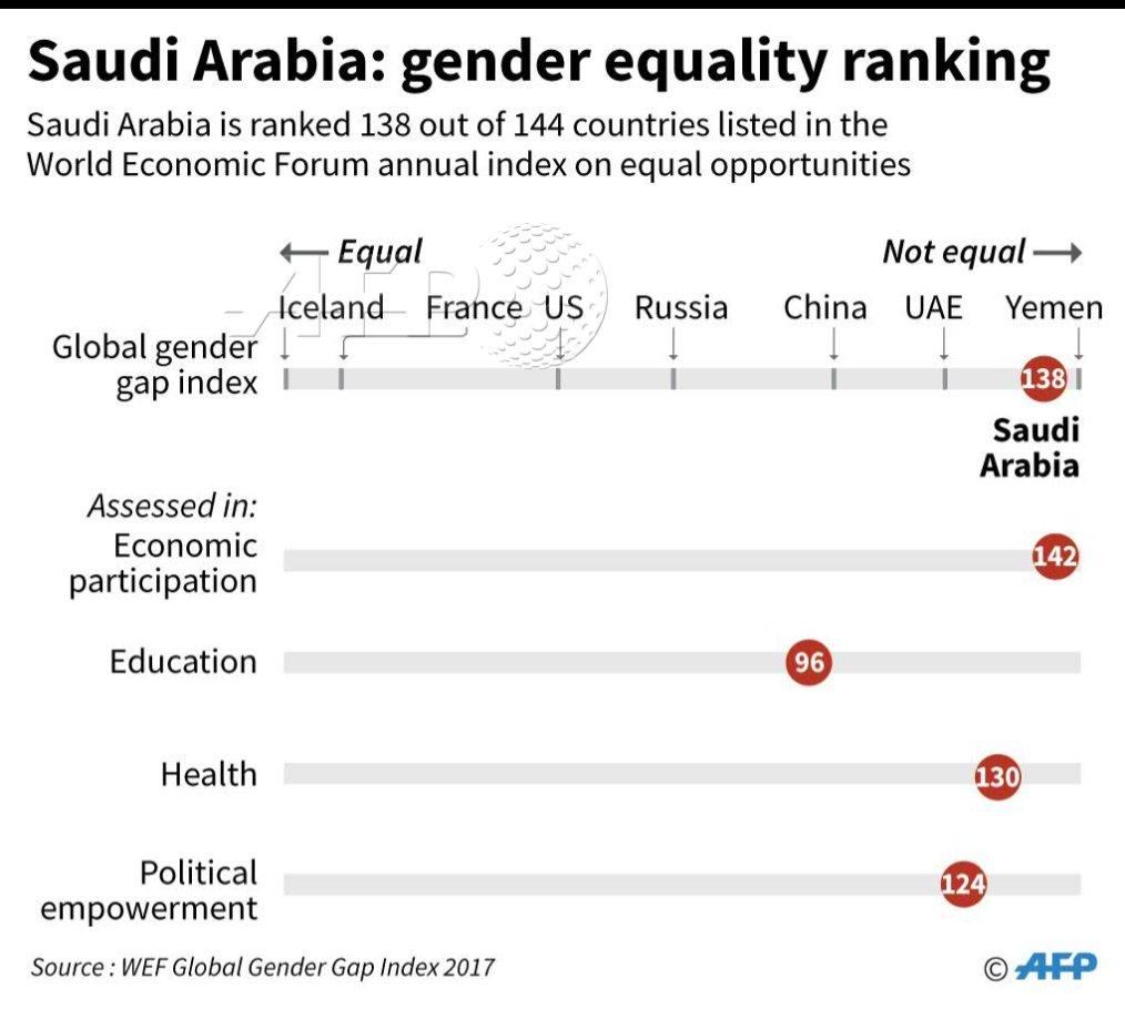 Chart showing Saudi Arabia's ranking in the global gender gap index
