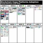 Les comparto esta buena infografia de #DApps que se están desarrollando fuera de la red de Ethereum. Destacan @NEO_Blockchain @helloiconworld y @Aion_Network muy buena info.