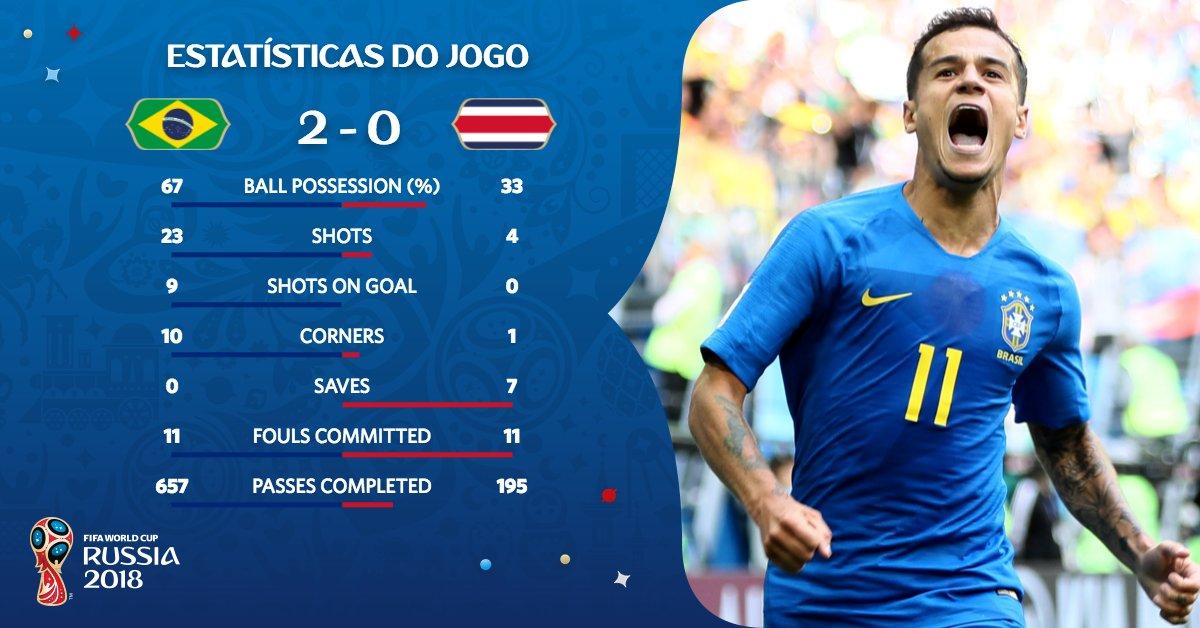 Foi ataque contra defesa. Mas haja sofrimento! #BRA #CRC #BRACRC | #Copa2018