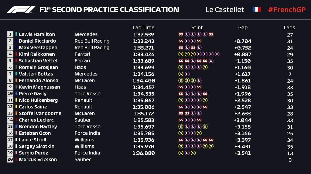 Formula 1 - 2018 / F2 Series - Página 11 DgTlWdvWAAA-AKi