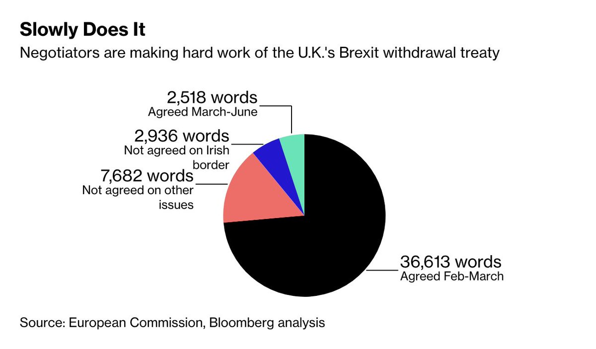 Here's another way to measure Brexit progress:  ➡️49,049: the number of words in the U.K.'s withdrawal treaty ➡️2,518: the number of words the EU and U.K. have agreed on  ➡️5: That's the percentage of Brexit negotiations that are done  https://t.co/XuOmI4bq4J