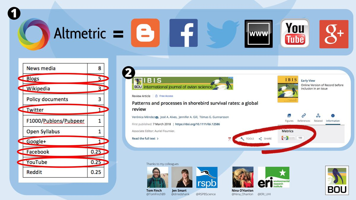 2/4 #BTcon18 #Altmetrics measure online attention of research articles w/ each media ranked and scoring accordingly (1). Digital tools built in to online papers allow for instant access/sharing of articles w/ @Altmetric Attention Score of article clear to see (2) #ornithology<br>http://pic.twitter.com/omnktqgQFo