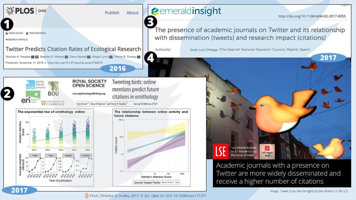 4/4 #BTcon18 Research links #socialmedia attention to #citations using #altmetrics in #ecology  http:// journals.plos.org/plosone/articl e?id=10.1371/journal.pone.0166570 &nbsp; …  (1) in #ornithology  http:// rsos.royalsocietypublishing.org/content/4/11/1 71371 &nbsp; …  (2). Journals on Twitter more widely disseminated and receive higher number citations  https://www. emeraldinsight.com/doi/abs/10.110 8/AJIM-02-2017-0055 &nbsp; …  (3,4)<br>http://pic.twitter.com/3ULIoCkj0V